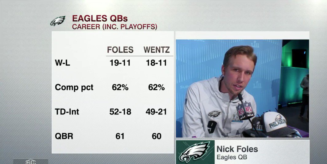 This Nick Foles And Carson Wentz Stat Will Blow Eagles Fans Mind Away